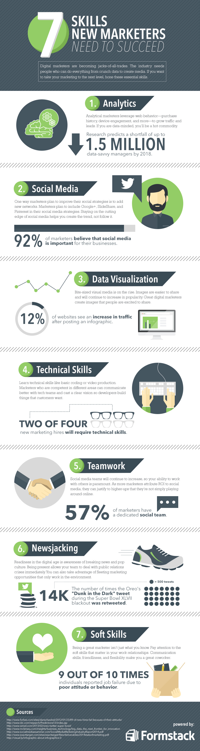 skills-for-marketers
